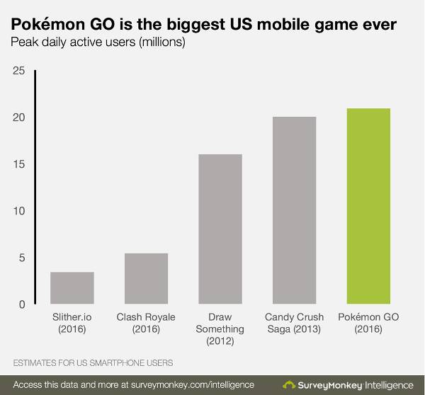Pokemon Go Growth us