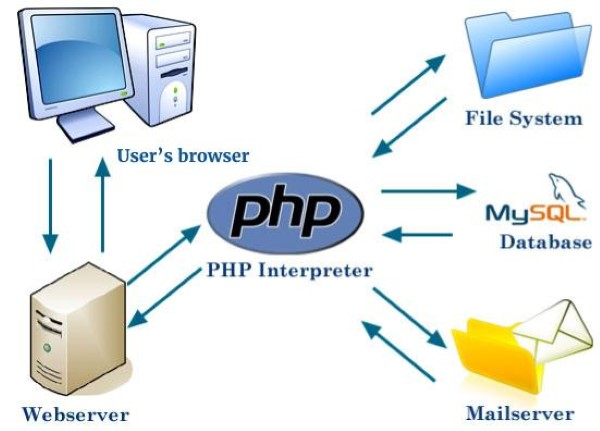 how does php work