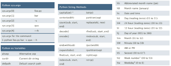 Python Reference Sheet Python Cheat Sheet