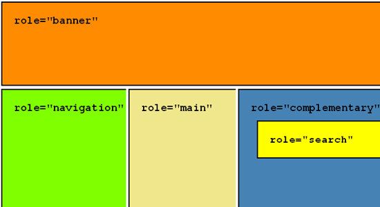 Colored blocks respresenting basic sections of a website each labeled with ARIA roles.