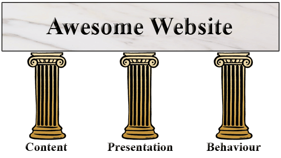 Illustration of three pillars labeled content, presentation, and behavior, supporting a slab labeled Awesome Website.