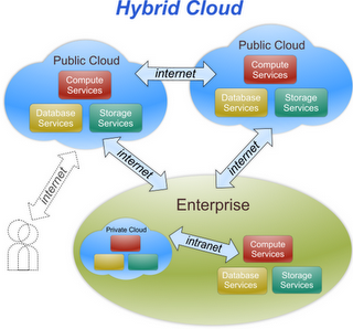 Hybrid Cloud structure