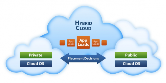 Hybrid cloud hosting