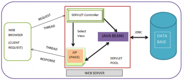 Java Servlet diagram