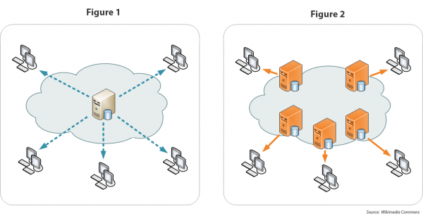 how to use a content delivery network cdn