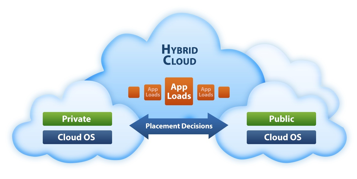 Hybrid Cloud Hosting In Depth Web Hosting Search
